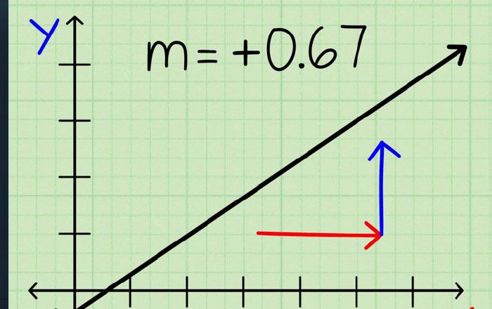بحث عن ميل المستقيم Ra2ed