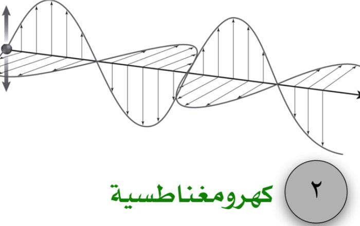 بحث عن الموجات الكهرومغناطيسية | Ra2ed