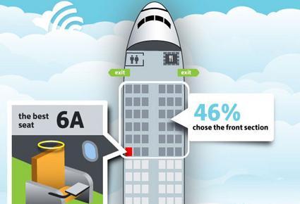 موقع رائد يقدم لكم أفضل وأسوأ مقاعد في الطائرة